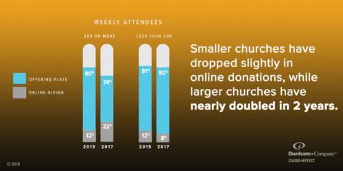 Dc Small Churches Slow Adoption