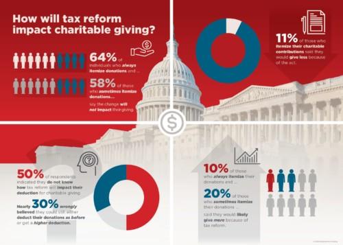 D C Tax Bill Infographic