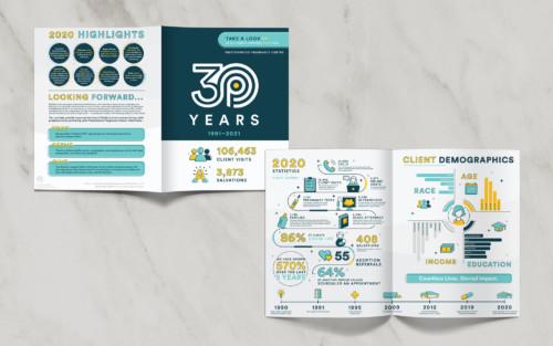 Ppc Infographic Print